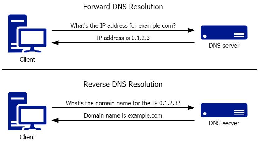 Reverse DNS Resolution